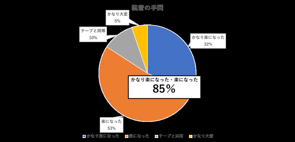 装着の手間のグラフ